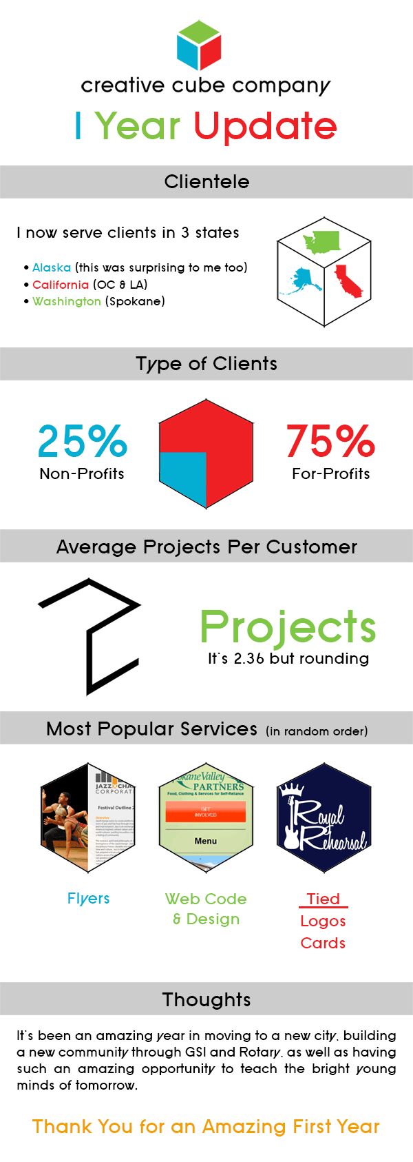 Creative Cube Company 1 Year Update Infographic
